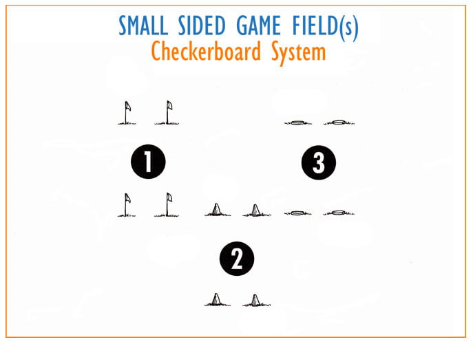Small sided game Fields of Play diagram